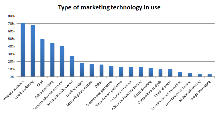 state of marketing technology report